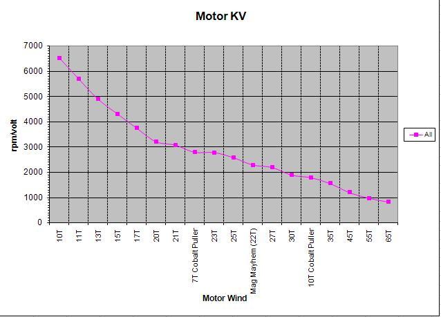 Brushed motors: