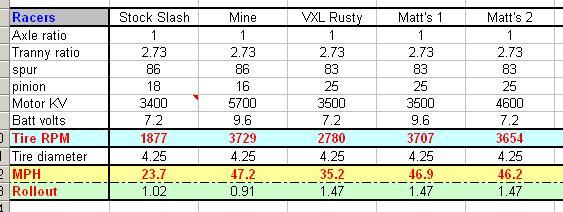 Traxxas Gearing Chart: Summit Gear Ratio Chart – Articleblog